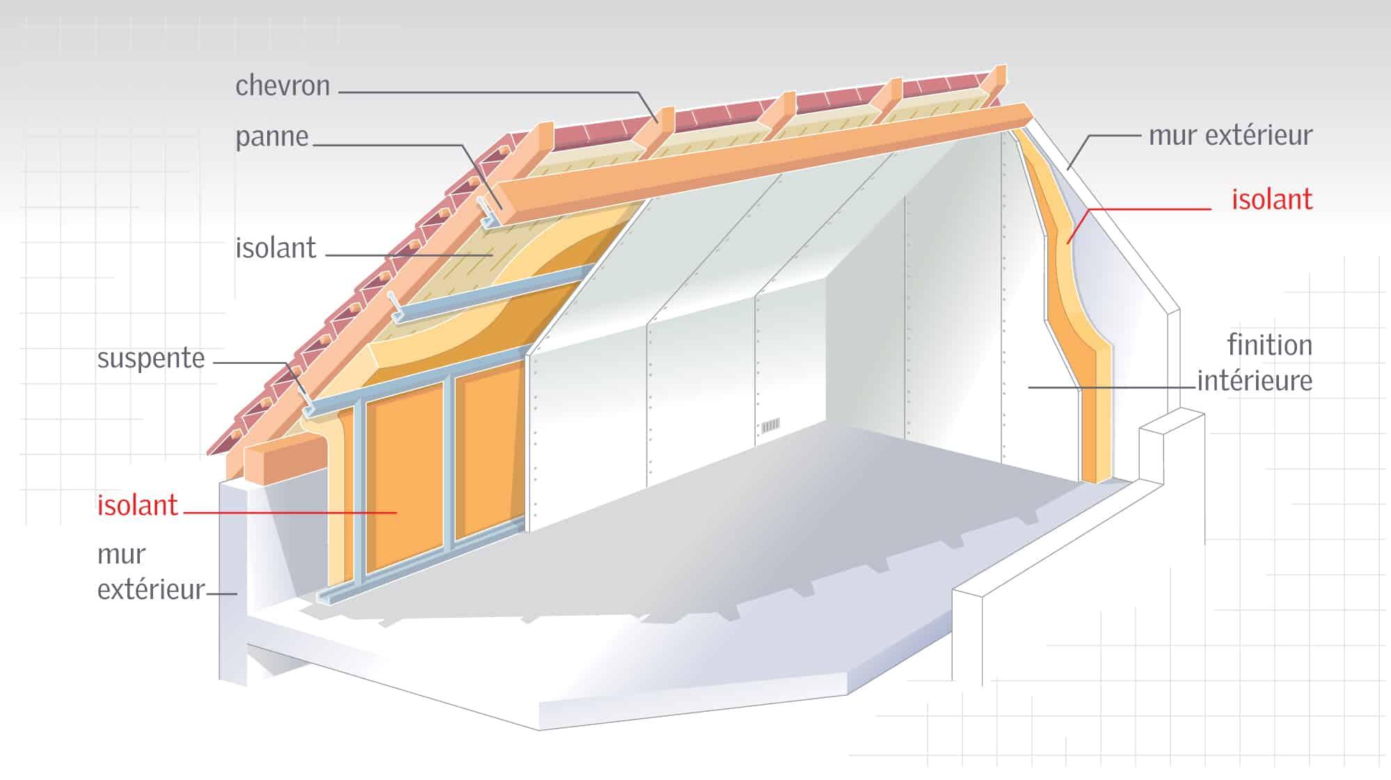 Comment faire l'isolation du toit ?